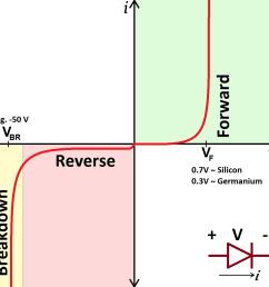 real diode i v curve [ 1000 x 1000 Pixel ]