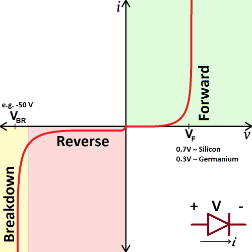 small resolution of real diode i v curve