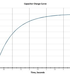 capacitor charge time graph [ 1102 x 868 Pixel ]