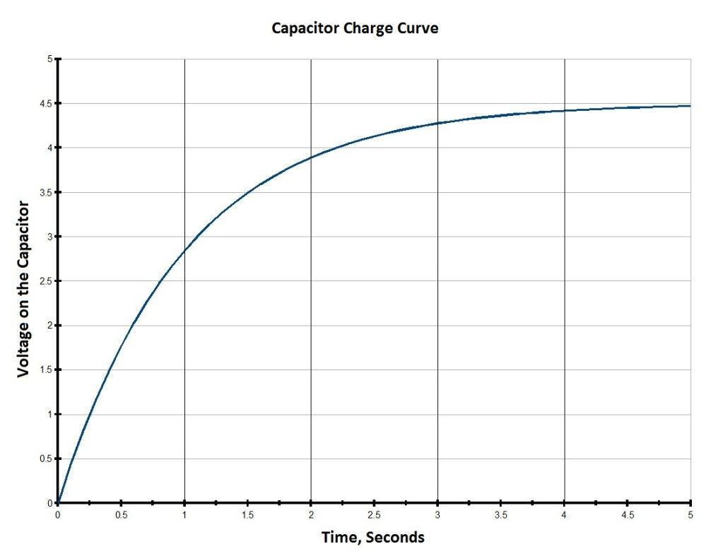 medium resolution of capacitor charge time graph