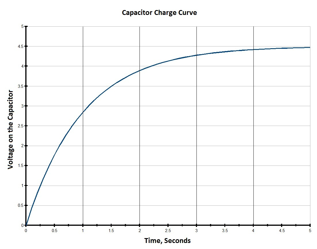 hight resolution of capacitor charge time graph