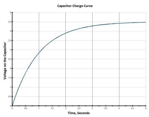 small resolution of capacitor charge time graph