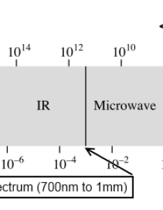 Infrared light spectrum also learn sparkfun rh