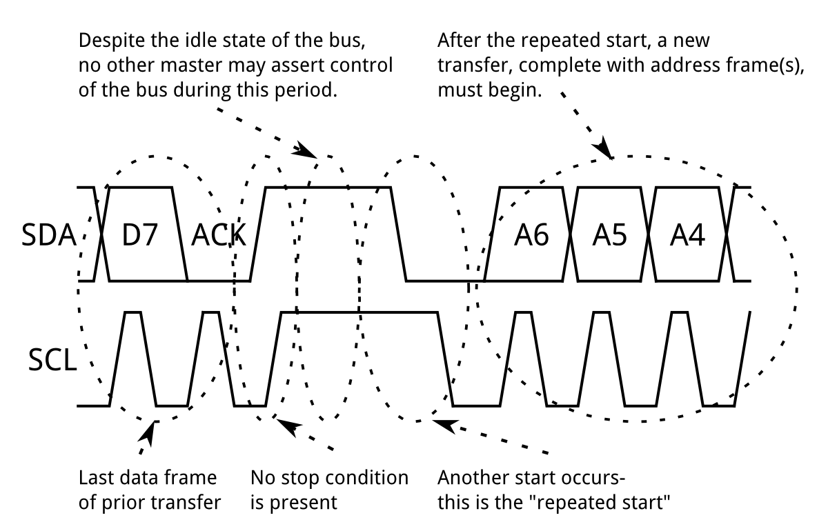 hight resolution of a repeated start condition