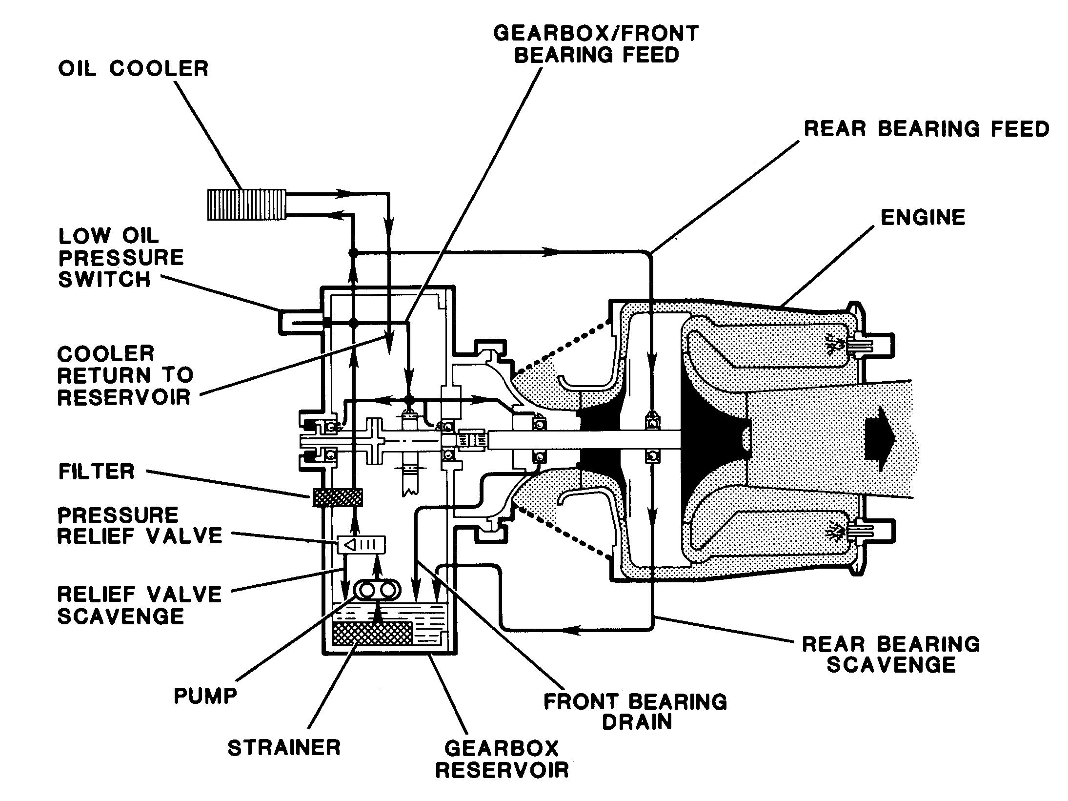 lube oil system diagram simple alternator wiring enginursday yeah i found it on ebay news sparkfun