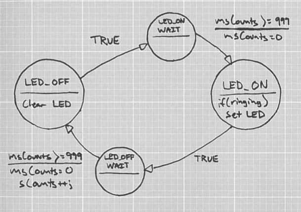 Draw State Machine Models Of The Control Software For