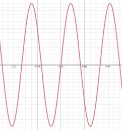 ac sinewave [ 1564 x 866 Pixel ]
