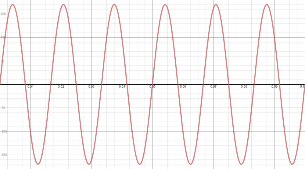 medium resolution of ac sinewave