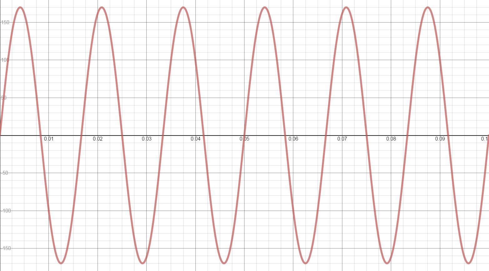 hight resolution of ac sinewave