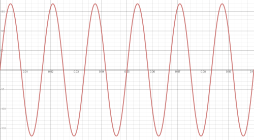 small resolution of ac sinewave