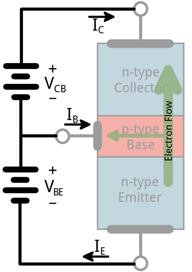 Image of a transistor in forward active mode, acting as an amplifier. The n-type emitter emits electrons, a majority of which reach the collector due to the large potential difference between C and E.