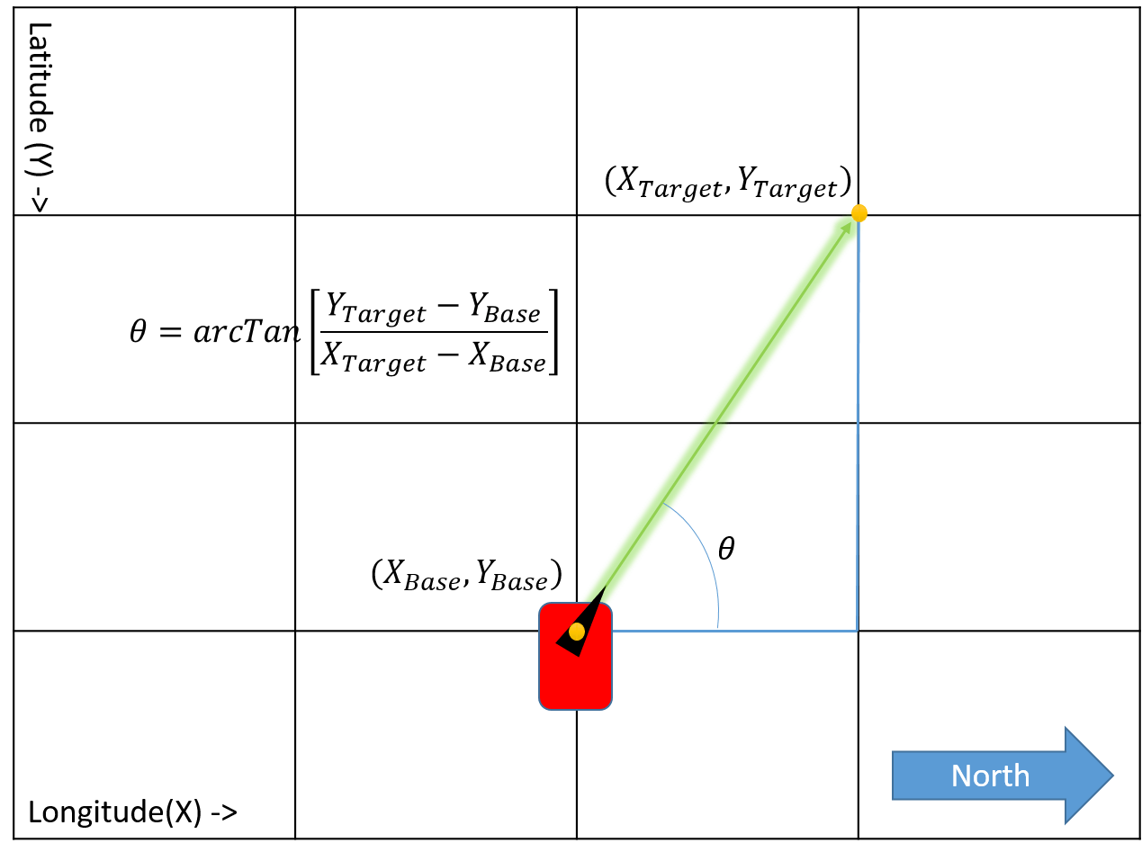 force vector diagram calculations rosemount 3051 pressure transmitter wiring gps differential pointer learn sparkfun