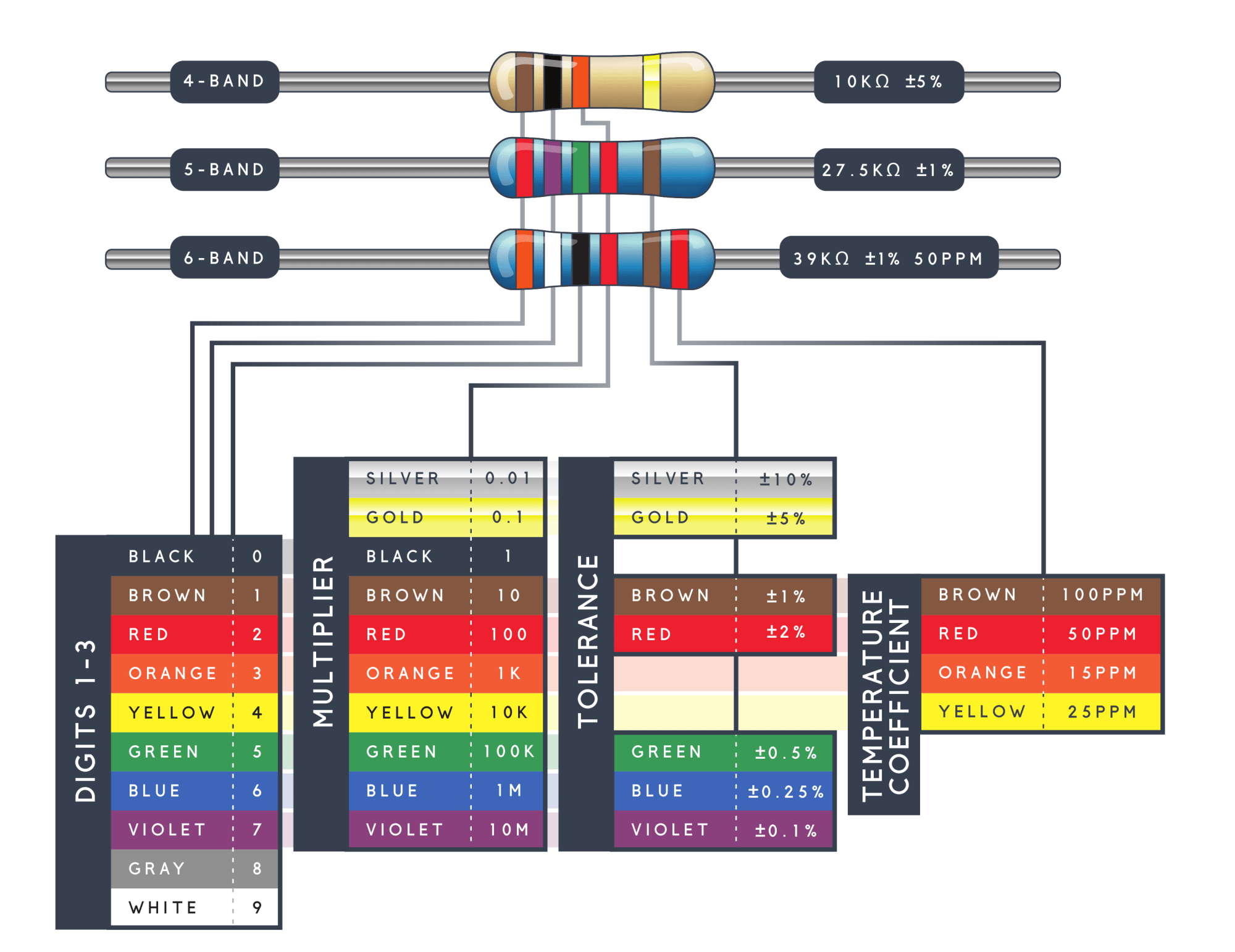 hight resolution of image of 4 5 and 6 band resistors and what each band stands for