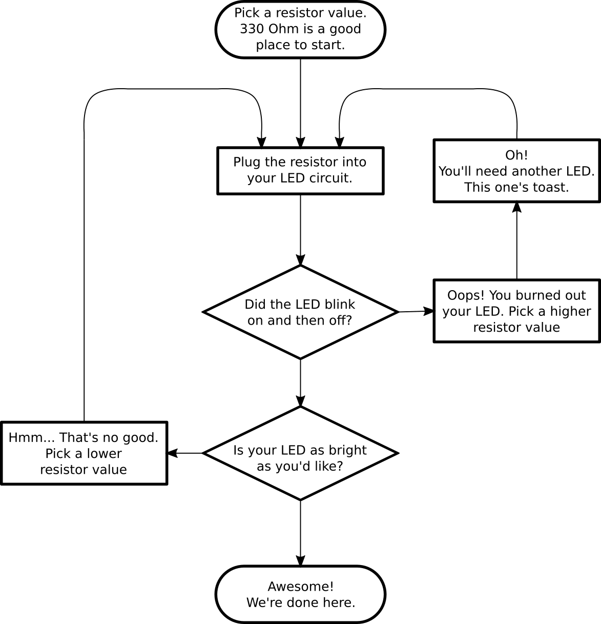 Flow chart choosing a resistor