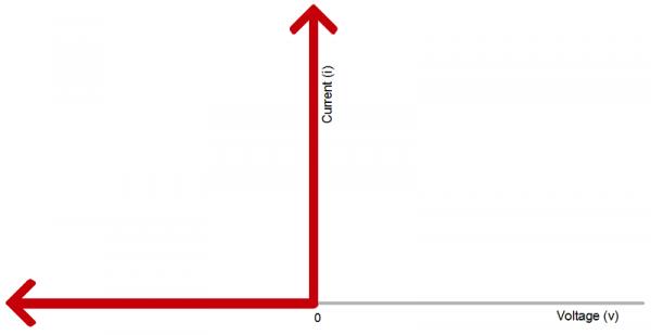 Ideal diode graph