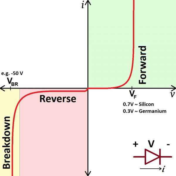 Real diode i-v curve