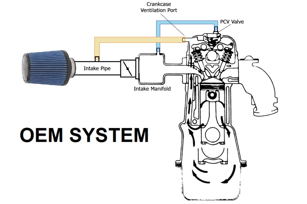 medium resolution of the importance of oil catch cans positive crankcase ventilation diagram