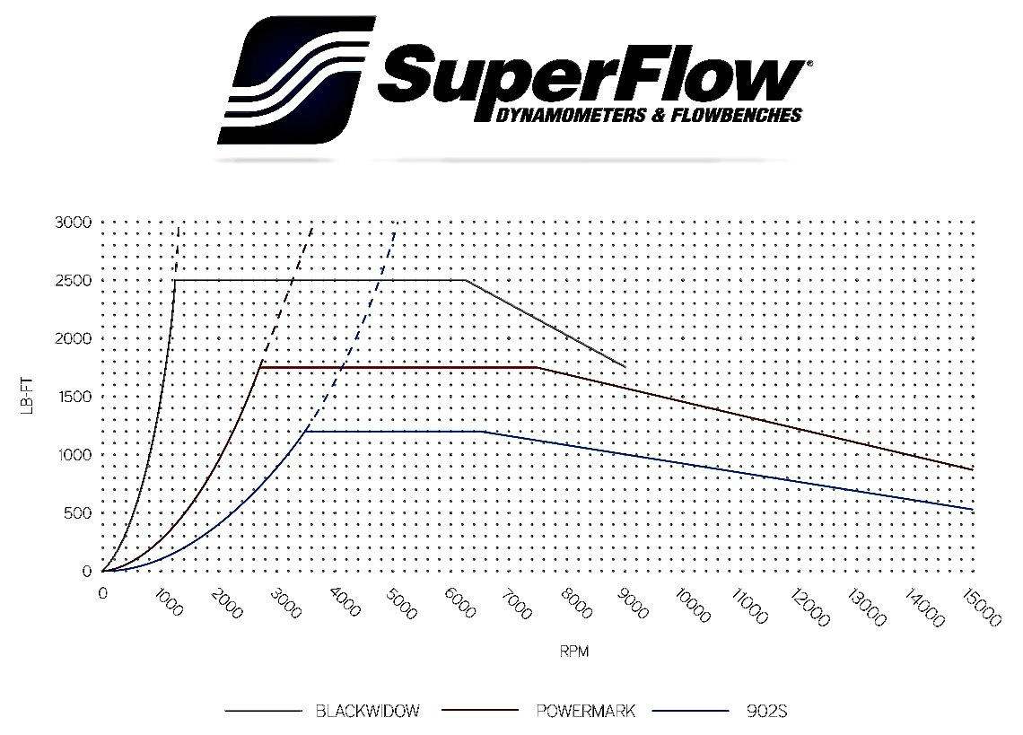 Pri Superflow S Powerful Black Widow Dyno Now