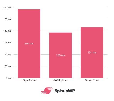 benchmarks uncached - مقارنة بين أشهر مزودي الخدمات السحابية Google و Amazon وDigitalOcean
