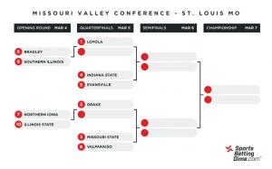2021 Missouri Valley Conference bracket