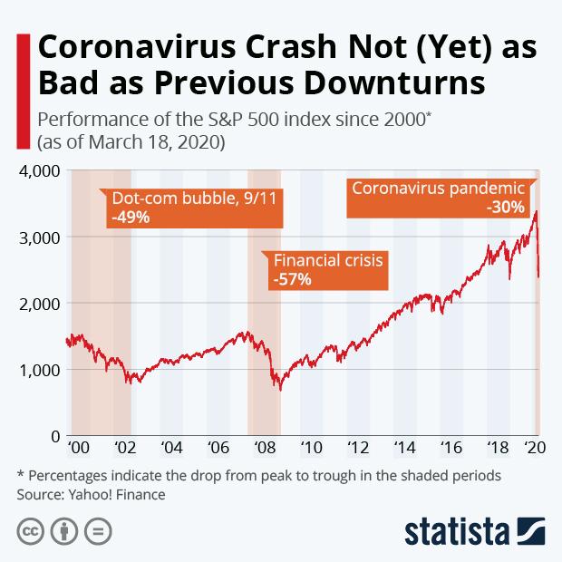 Infographics | Statista