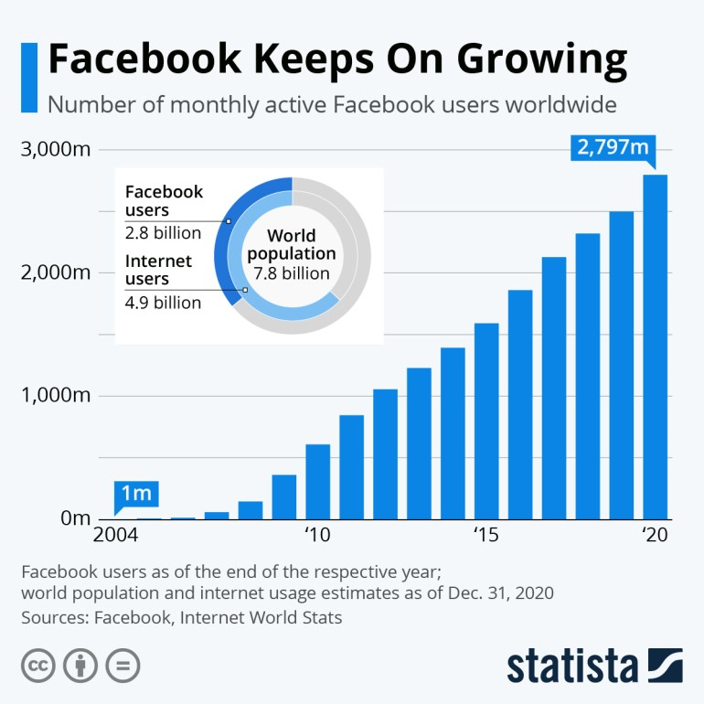 Infographic: Facebook Keeps On Growing   Statista