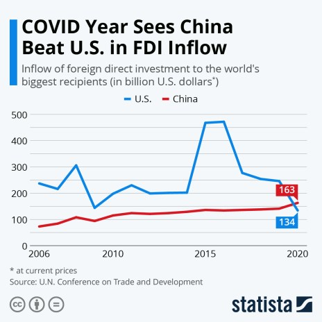 FDI in the U.S. has dropped