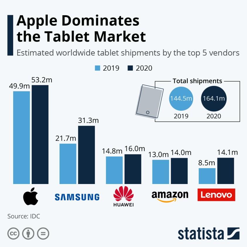 Top 5 tablet vendors