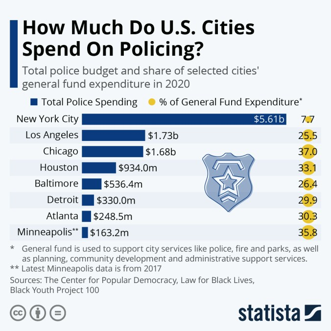 Infographic: How Much Do U.S. Cities Spend On Policing? | Statista
