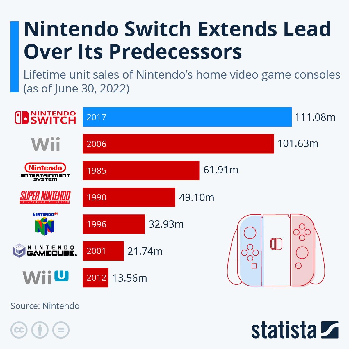 Chart: Nintendo Switch Rises Through the Ranks of Its Ancestors | Statista