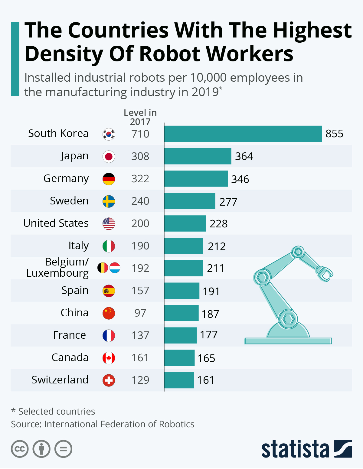 Infographic: The Countries With The Highest Density Of Robot Workers | Statista