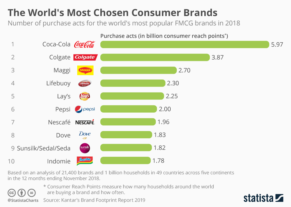 World's Most Chosen Brands