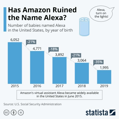 Babies named Alexa