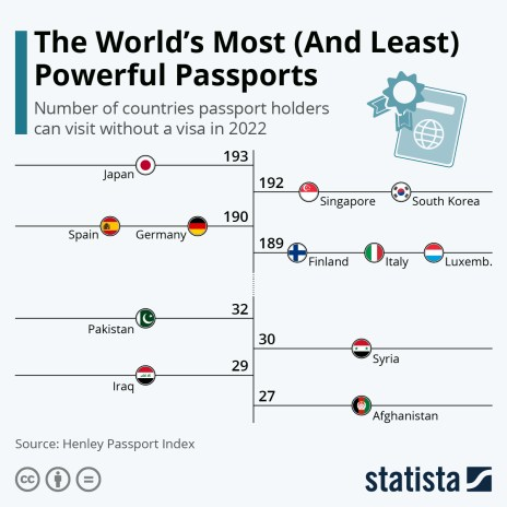 the number of visa free countries passport holders can visit
