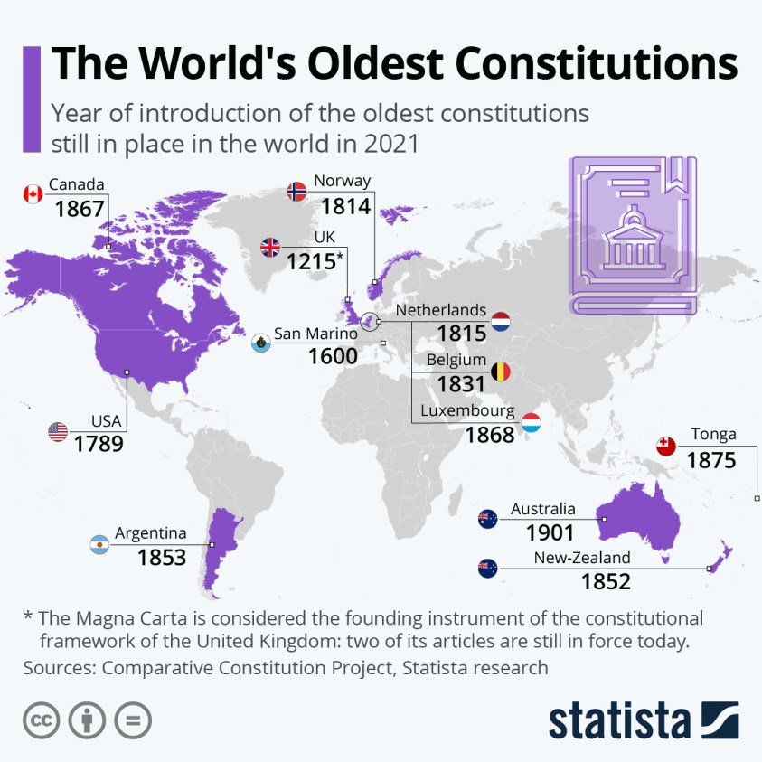constitutions world oldest