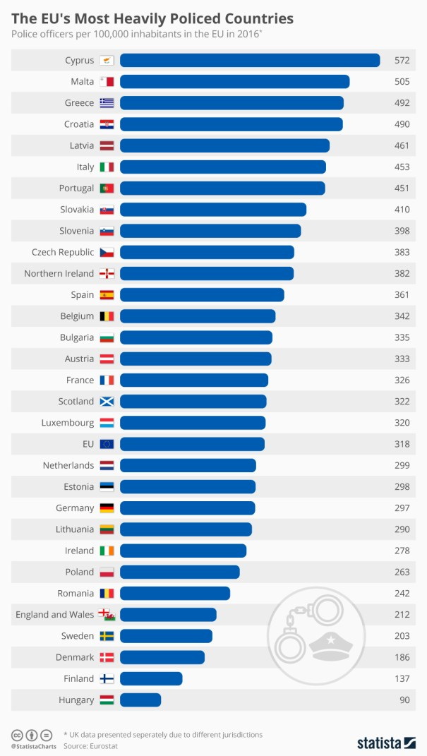 Infographic: The EU's Most Heavily Policed Countries  | Statista