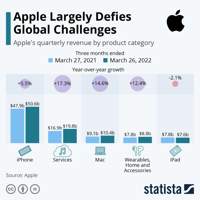 Apple quarterly revenue by product category