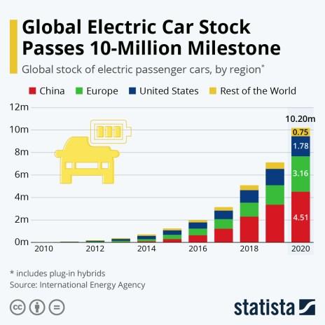 global electric car ownership