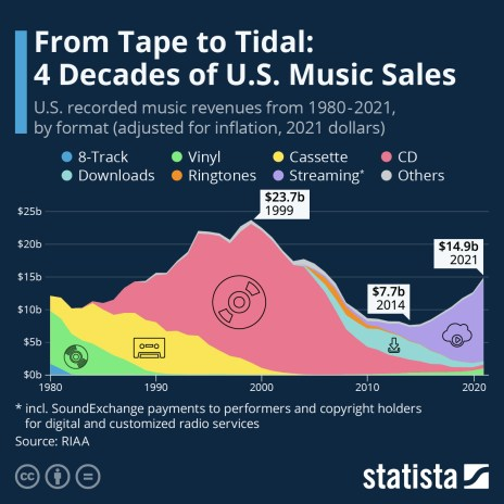 US music revenue by format