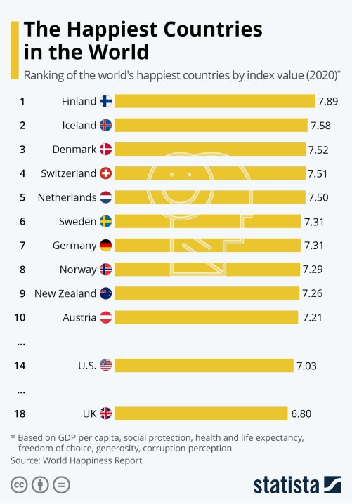 Infographic: The Happiest Countries in the World   Statista