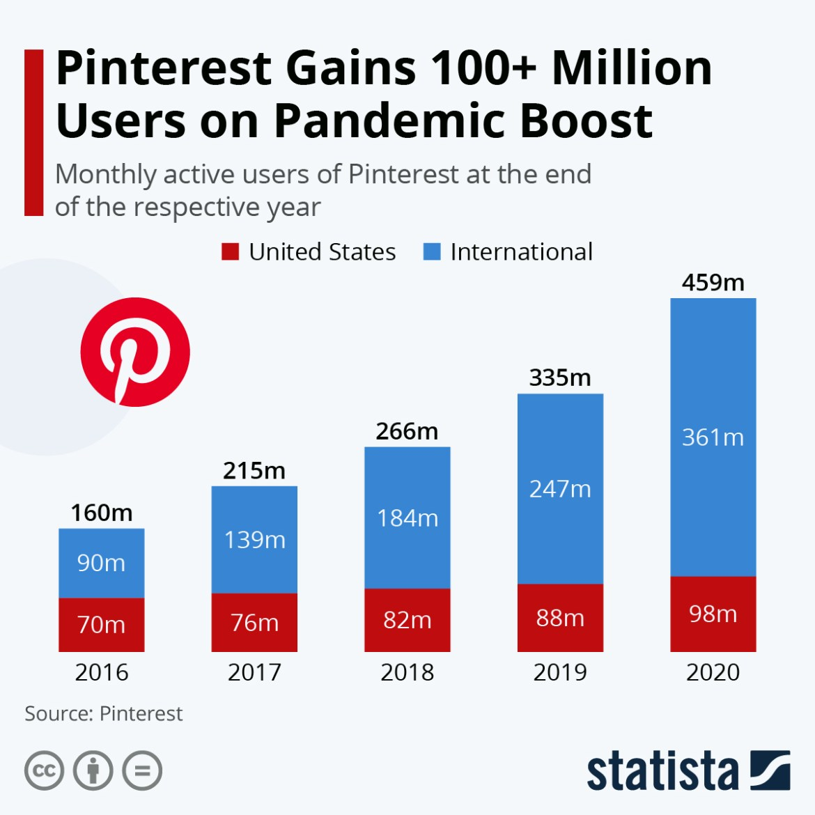 Chart: Pinterest Sees Strong International Growth | Statista