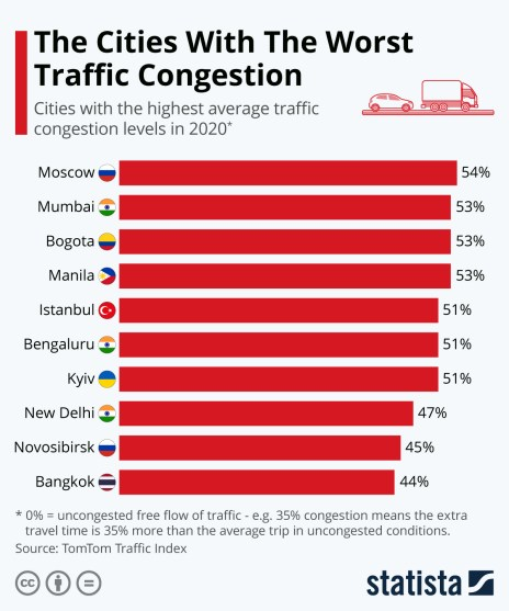 percentage of extra travel time due to congestion