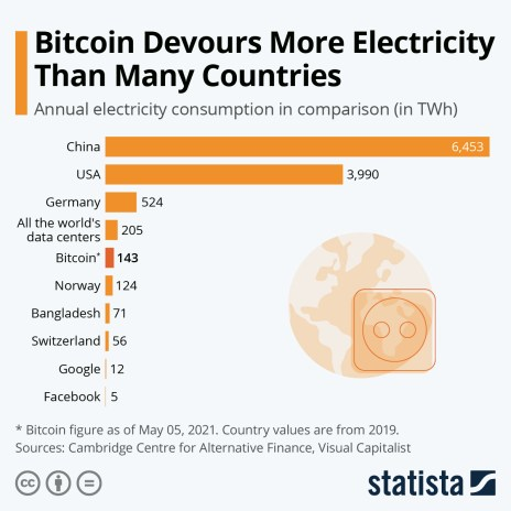 estimated annual electricity consumption of Bitcoin