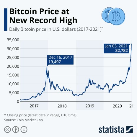 value of Bitcoin over one year