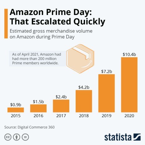 amazon prime day global sales