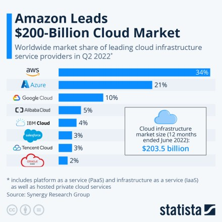 Infographic: Amazon Leads $100 Billion Cloud Market | Statista