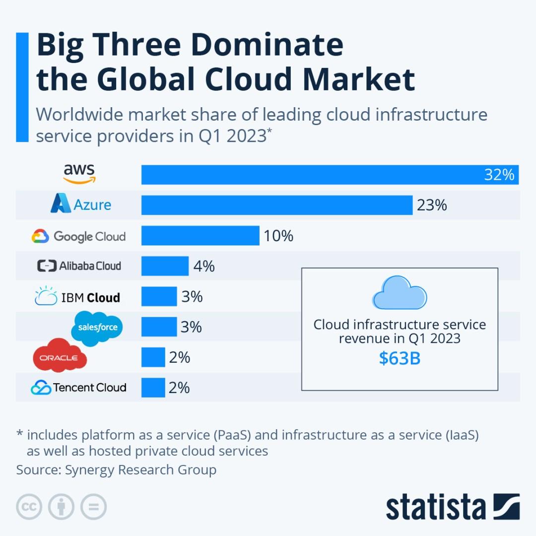 Infographic: Amazon Leads $100 Billion Cloud Market | Statista