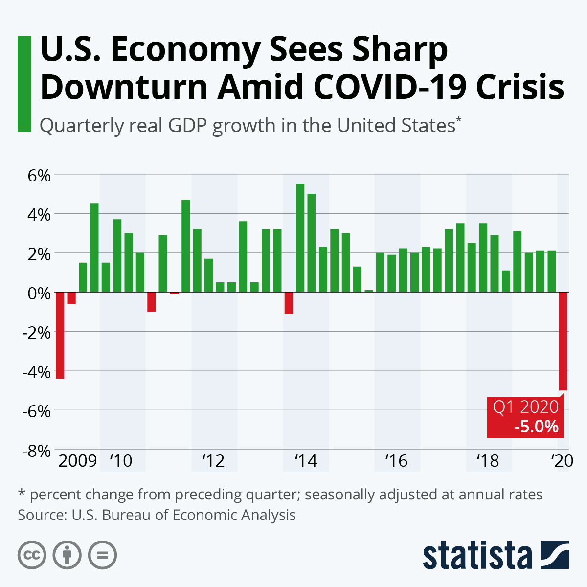 Chart: U.S. Economy Grows Steadily as Coronavirus Looms | Statista