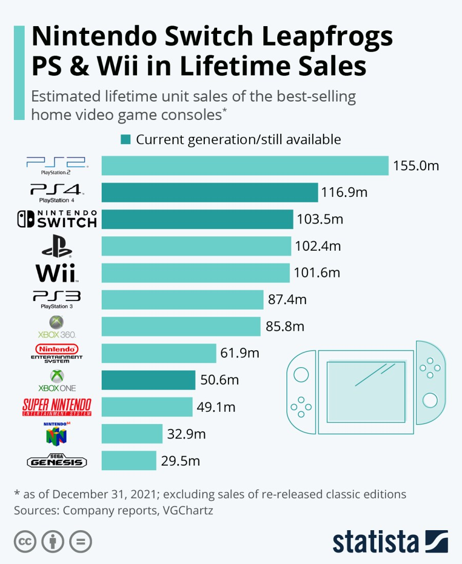 Video Game Consoles Keep Rocking