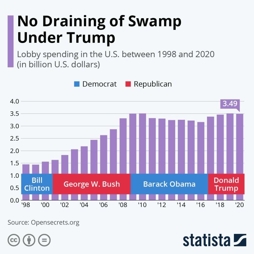 Image result for total money spent lobbying USA 2020